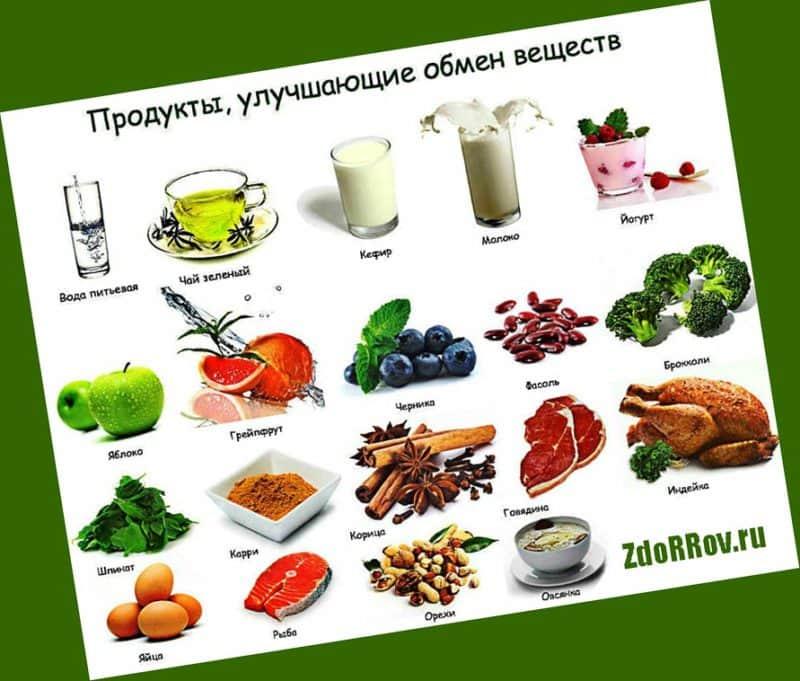 Продукты для ускорения похудения