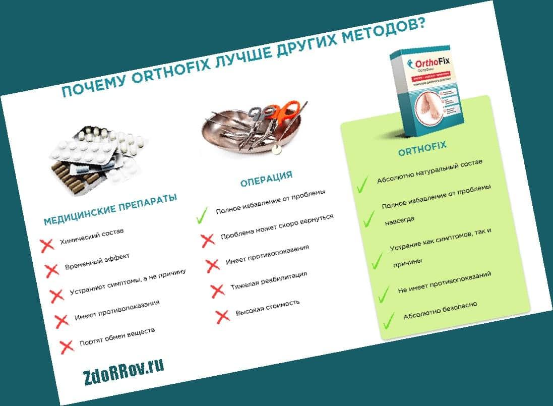 Преимущества Ортофикс