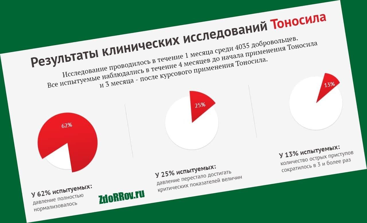 Преимущества Тоносил в Барнауле